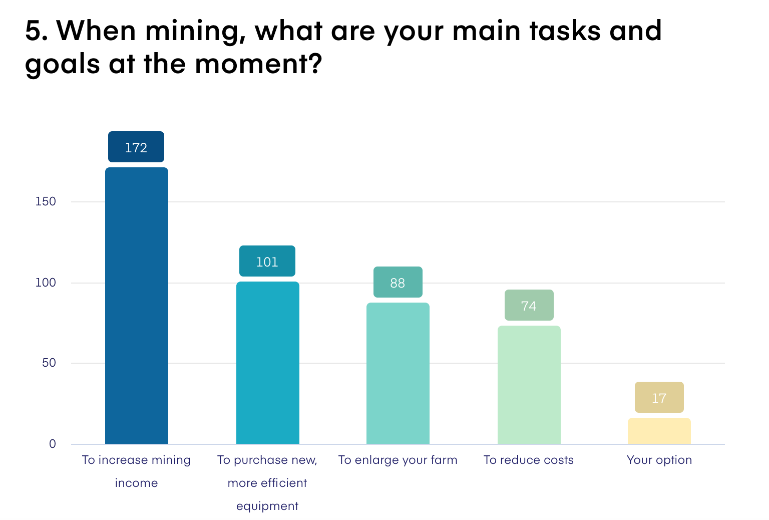 When mining what are your main tasks and goals at the moment