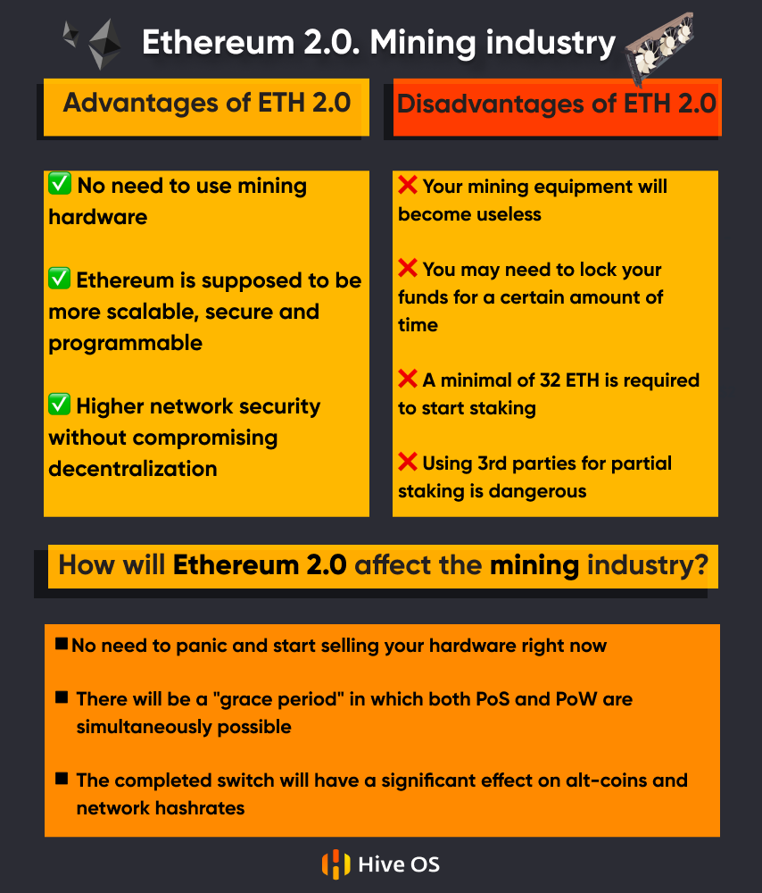 Ethereum 2.0. Mining Industry