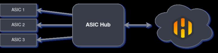 ASIC Hub Architecture